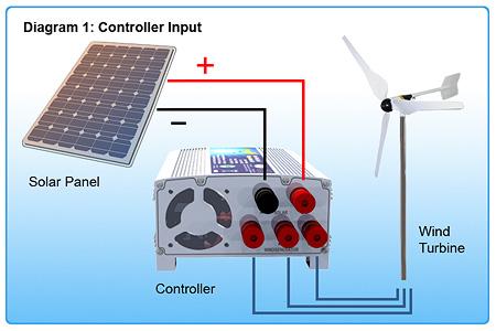 wind turbines diagram. wind energy system.